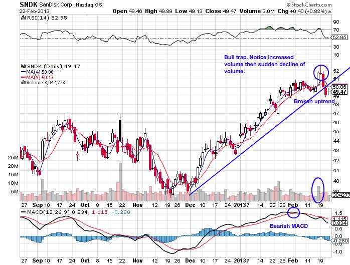 Stock options bull call spread