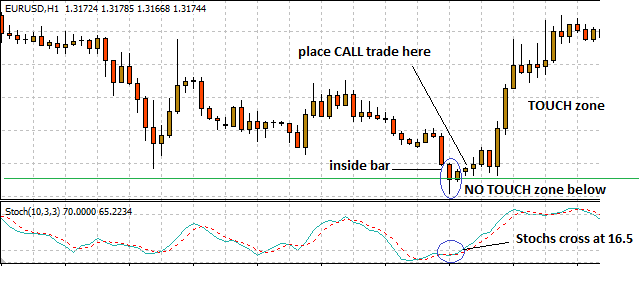 Using candlestick charts for binary options