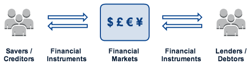 types of financial markets general description and