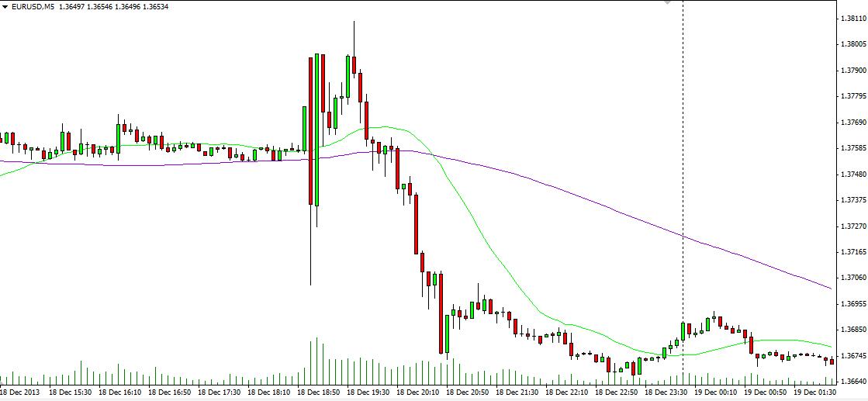 FOMC 18.12. 19.00 GMT
