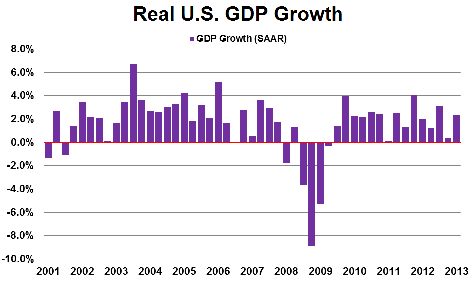 GDP-US