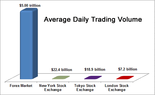 Daily volume forex market