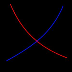 pic.2SupplyDemandEquilibrium