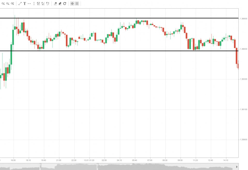 8.Range trading