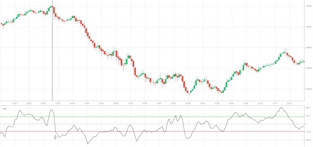 Graph 2 CCI trend