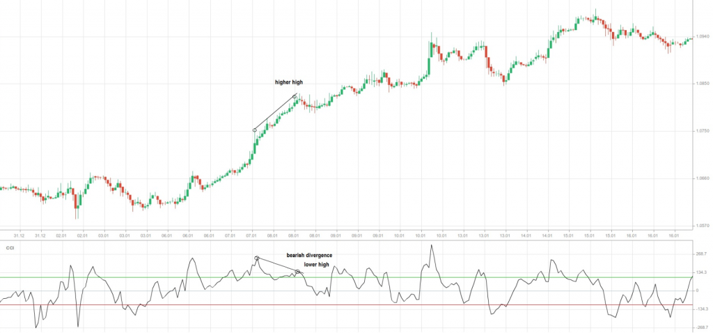 Graph 4 CCI bearish divergence