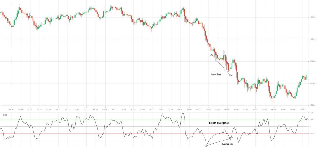 Graph 4 CCI bullish divergence