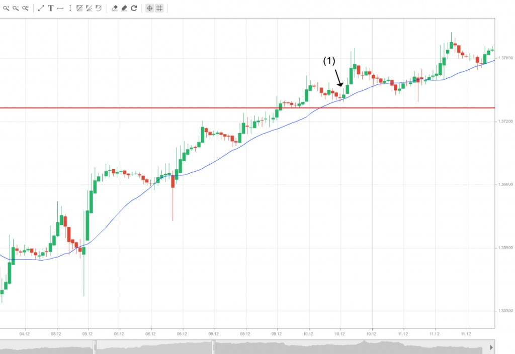 SMA support and stop loss