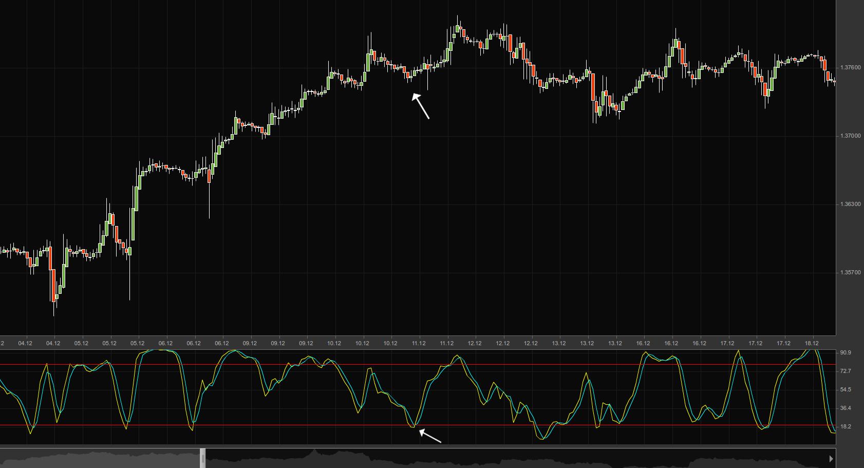 Divergenze inverse forex