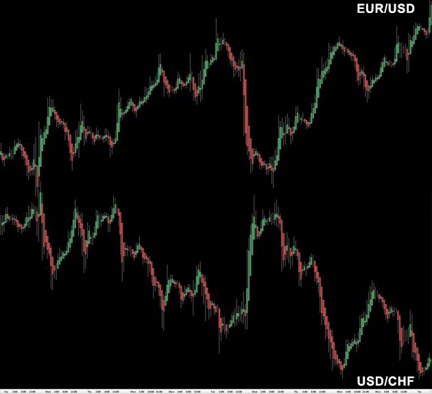 correlation eur-usd - usd-chf