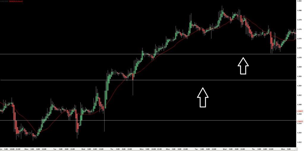 Trailing stop loss order forex