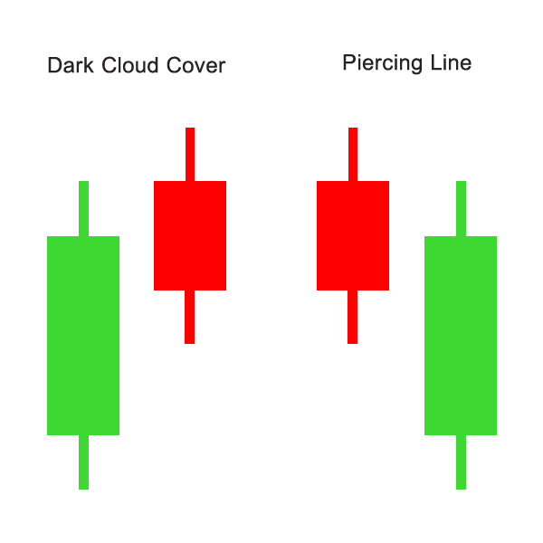 2. Dark Cloud Cover