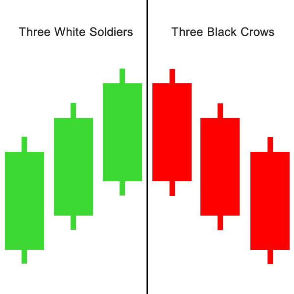 Three black crows stock market