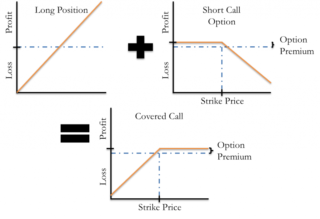 Call put option stock trading