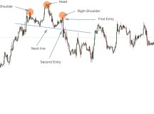 Head and Shoulders Pattern for Binary Options