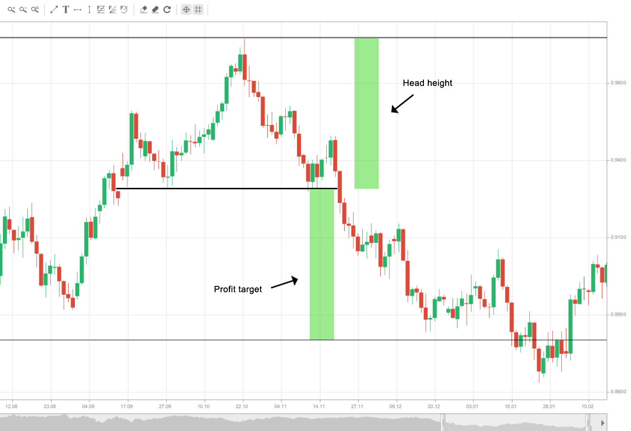 Head and Shoulders profit target