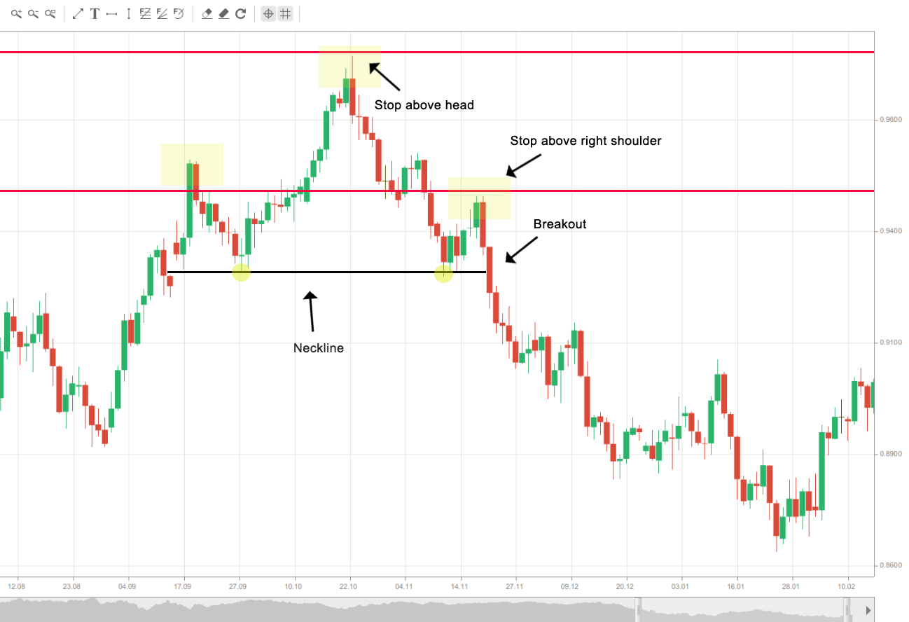 Head and Shoulders stops