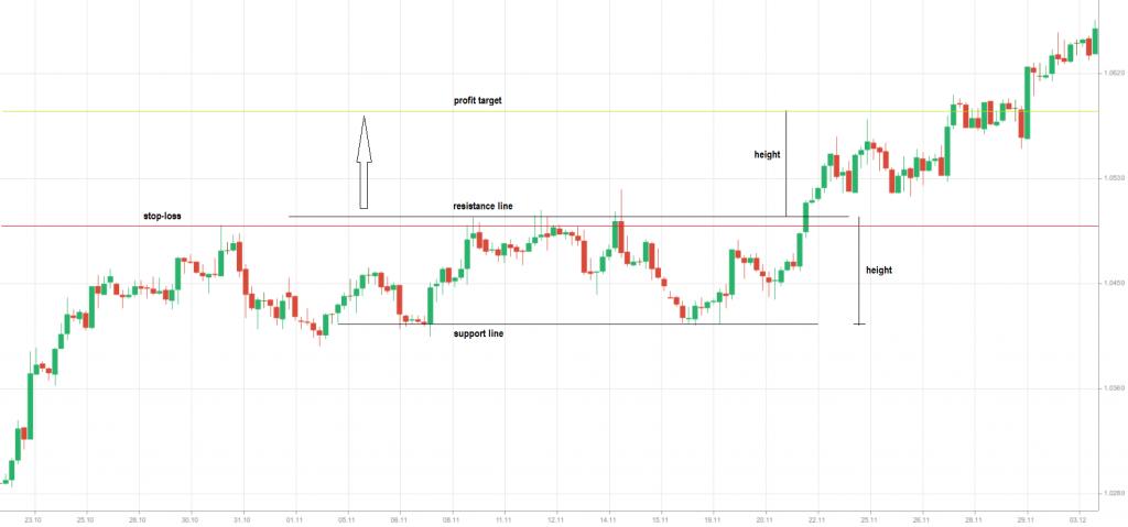 bullish rectangle - trading 4H USD-CAD