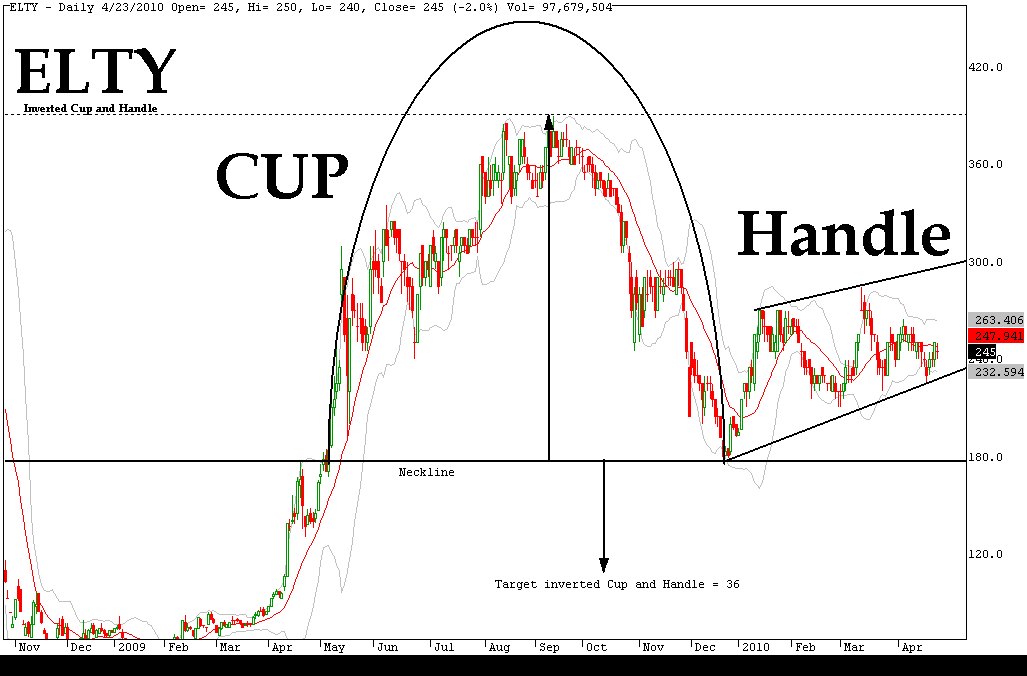 Forex Cup And Handle Pattern Recognition Algorithm Tutorials