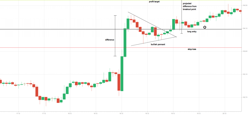 pennant stop loss profit target 1H USD-JPY