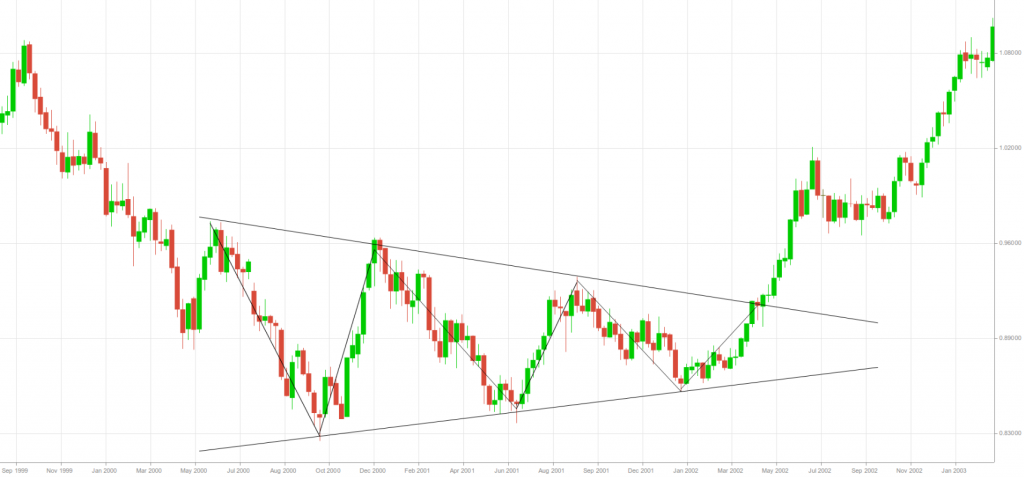 reversal symmetrical triangle 1week EUR-USD