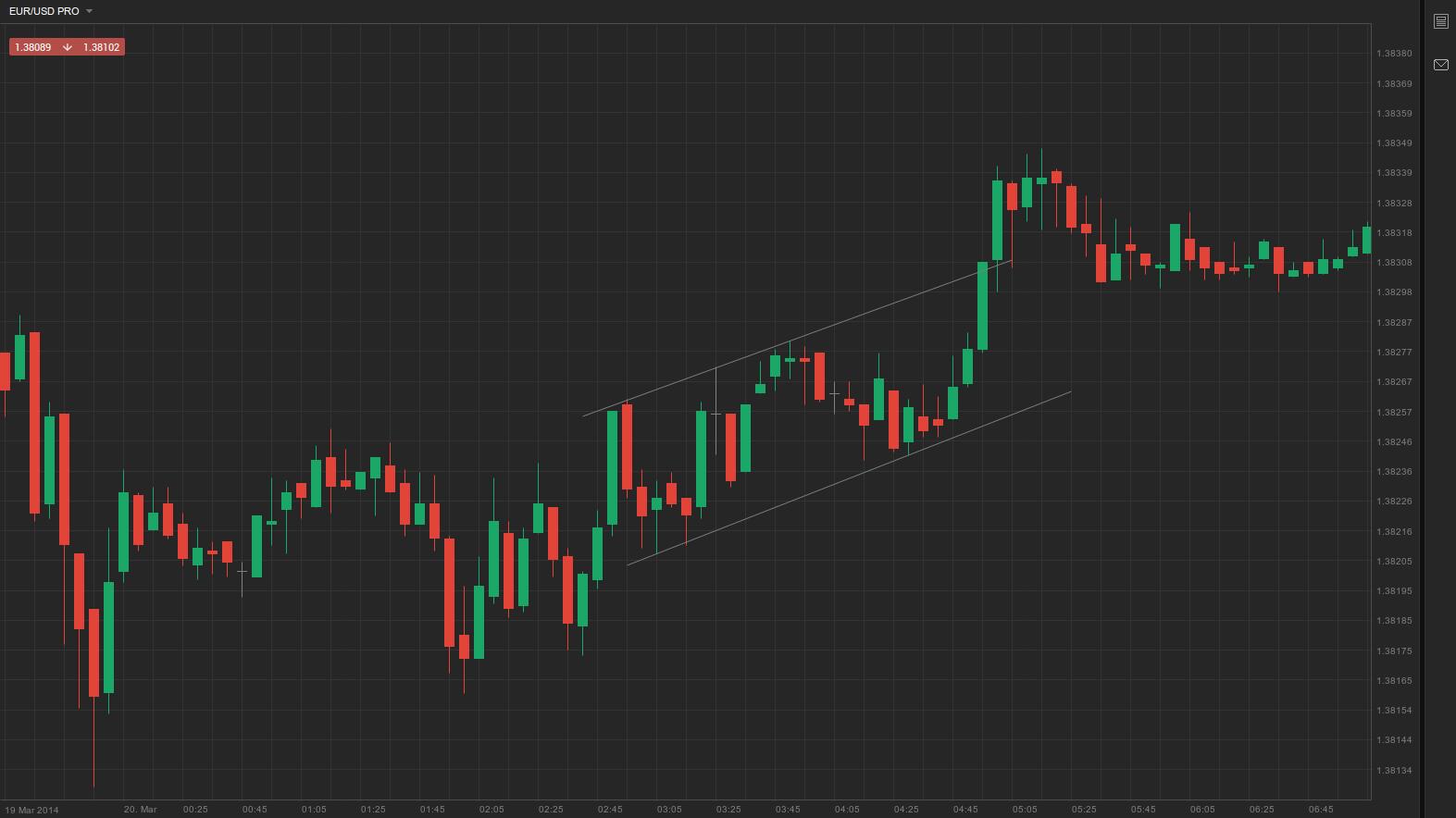 Ascending channel + upward breakout