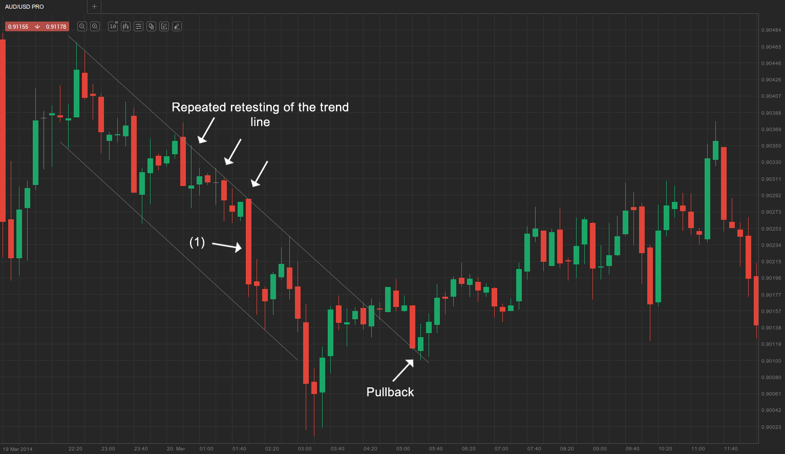 Repeated retest of trend line