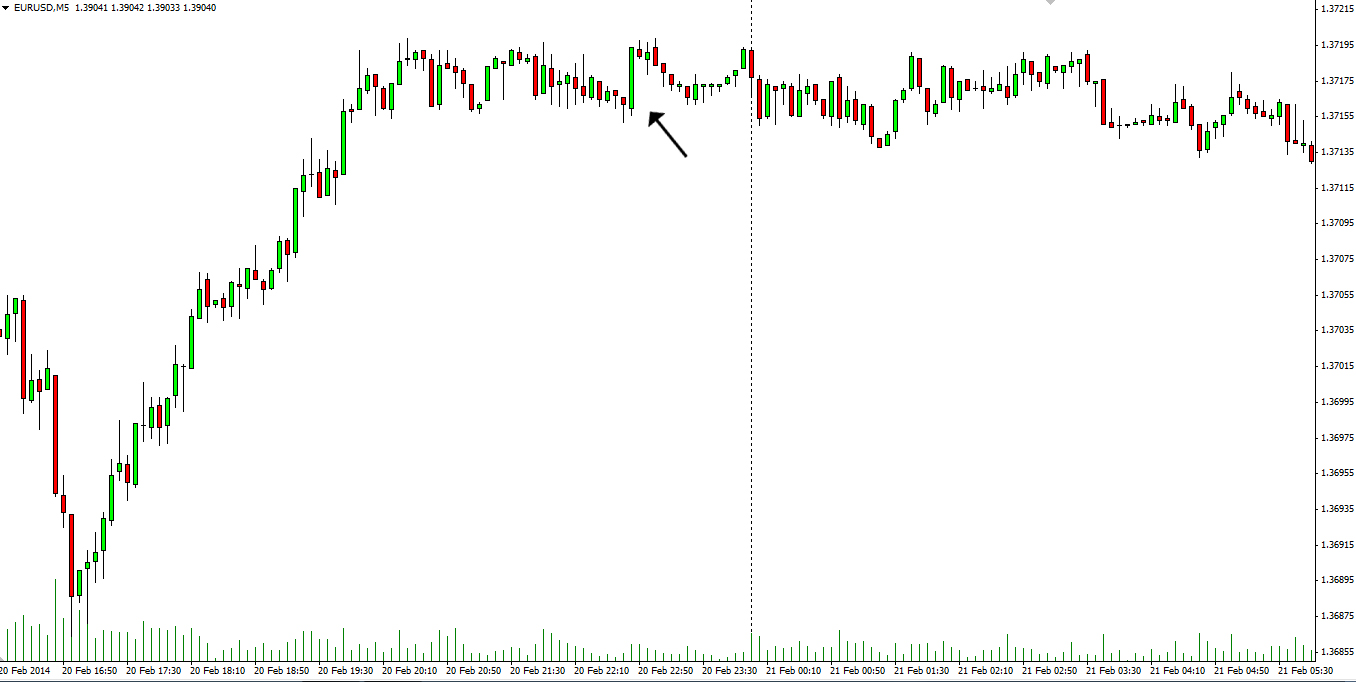 Trend candle in a trading range