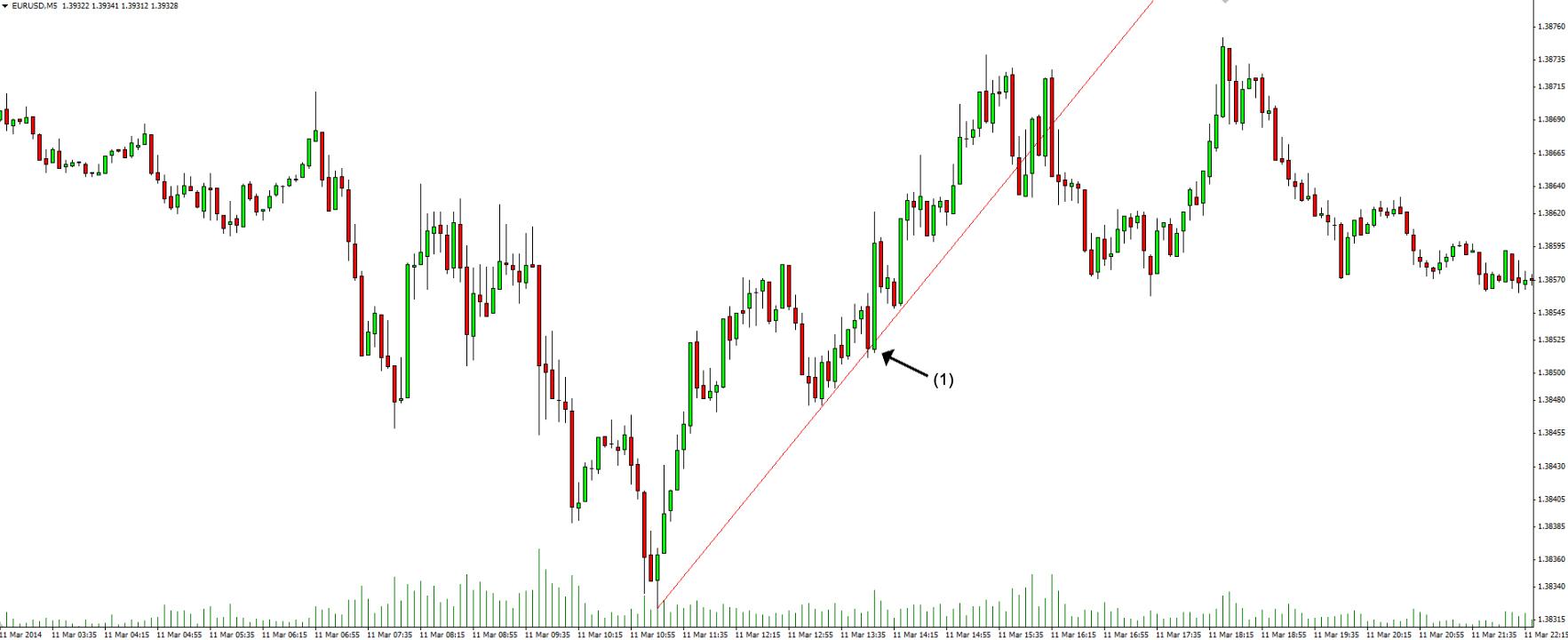 Trend line under-overshoot