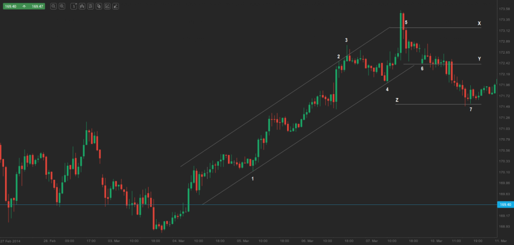 bull channel breakout and a measured move