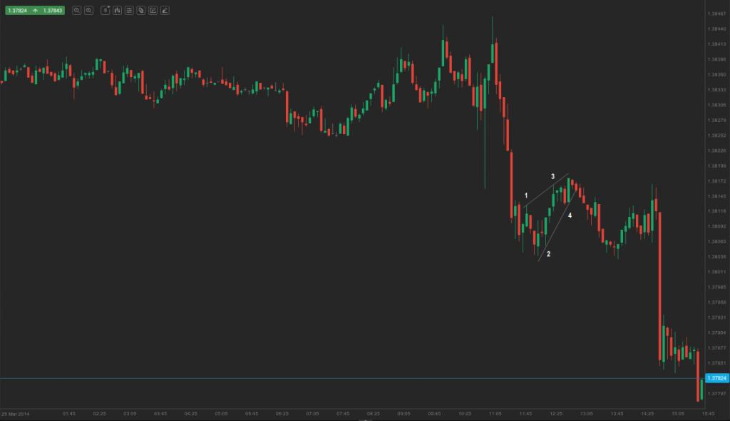 bull channel in a bear trend