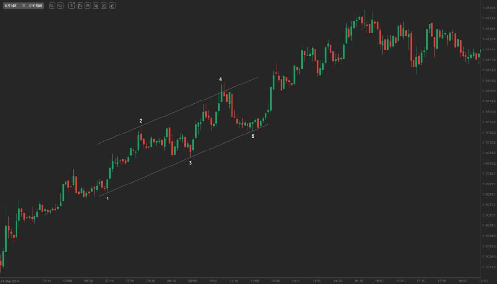 bull channel in a bull trend