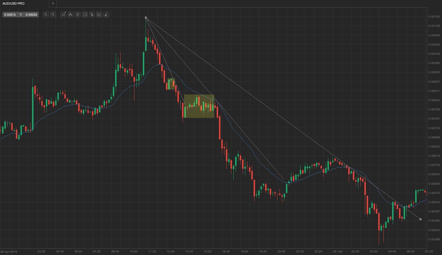 1. Minor trend line pullback