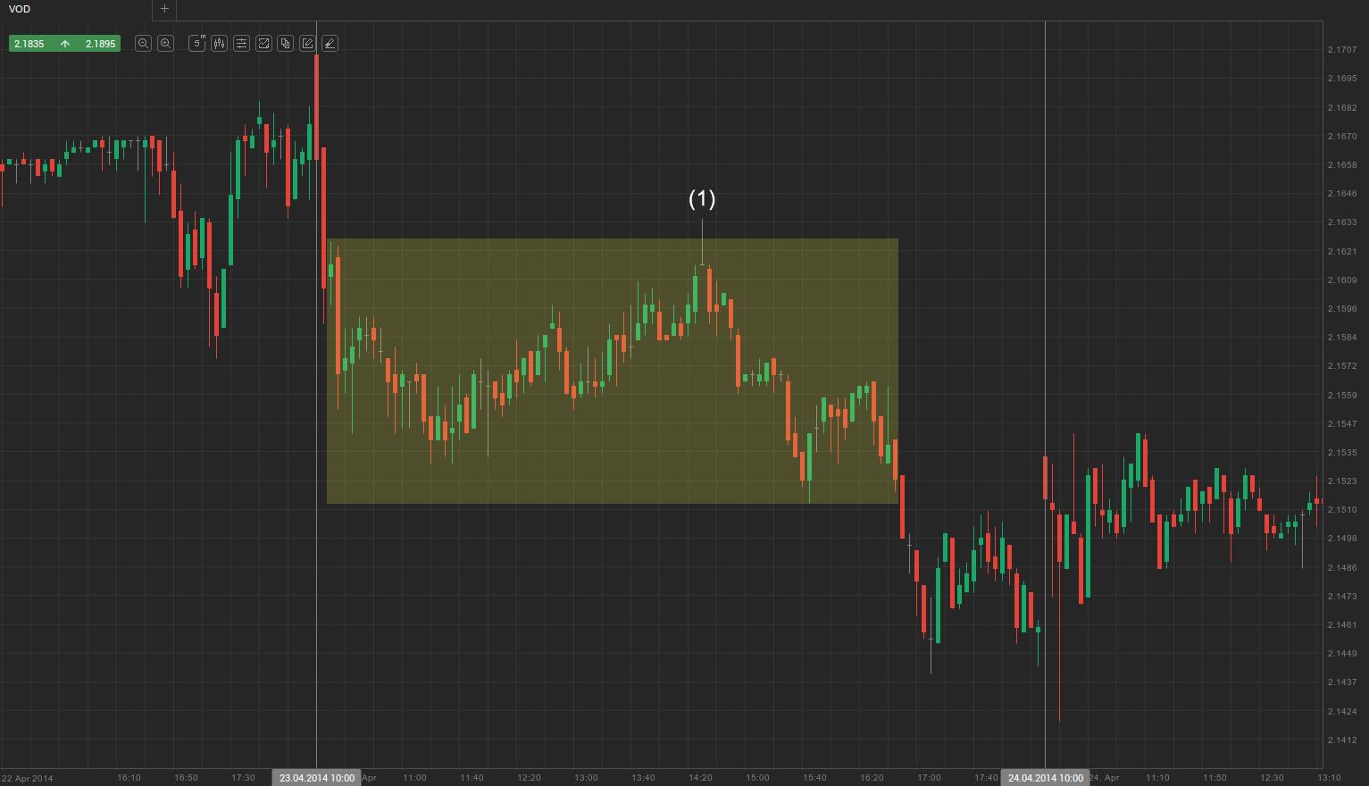 2. Late breakout + trading range