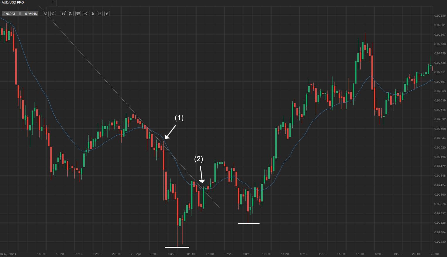 2. Major trend line break