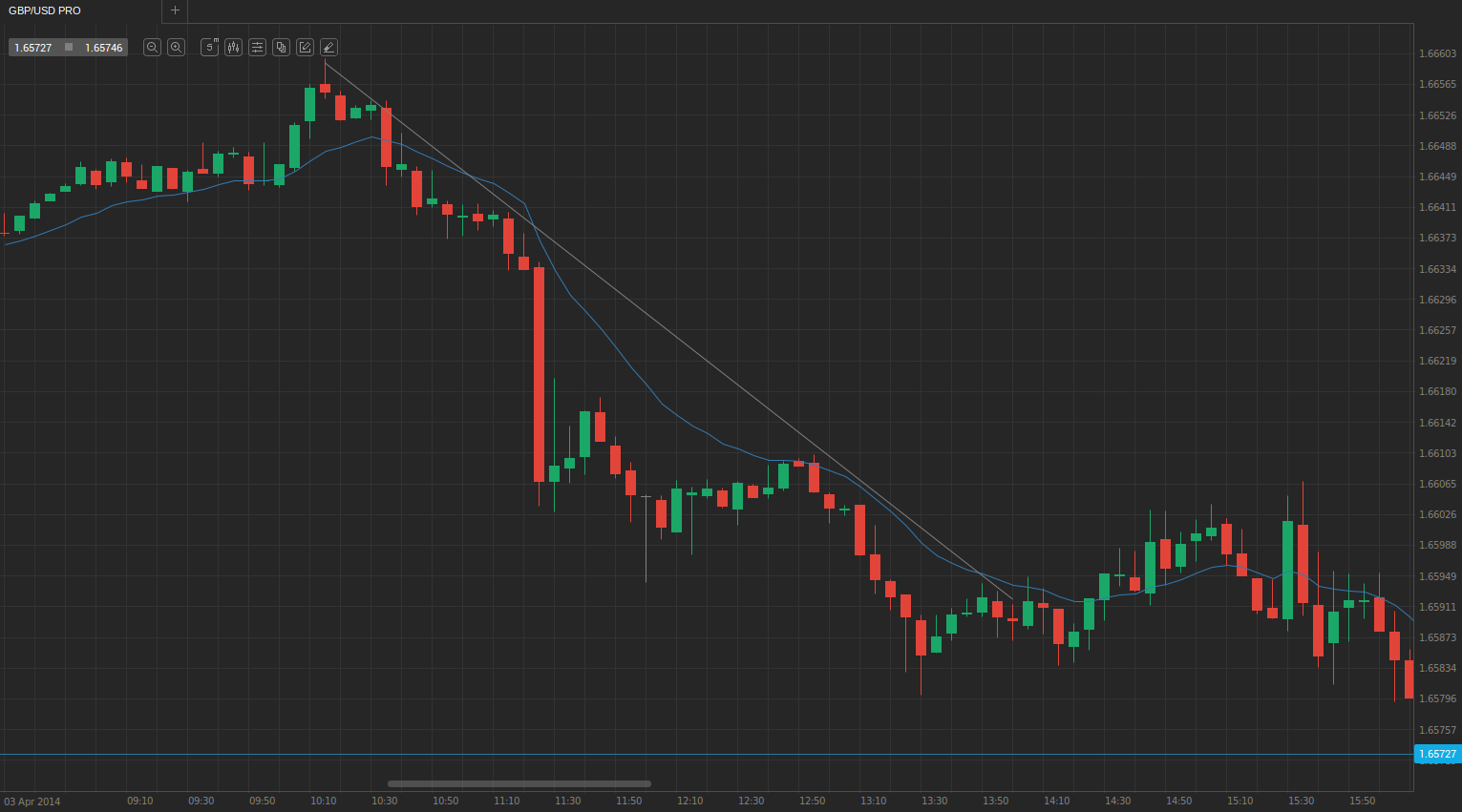 3. trend and 14-EMA
