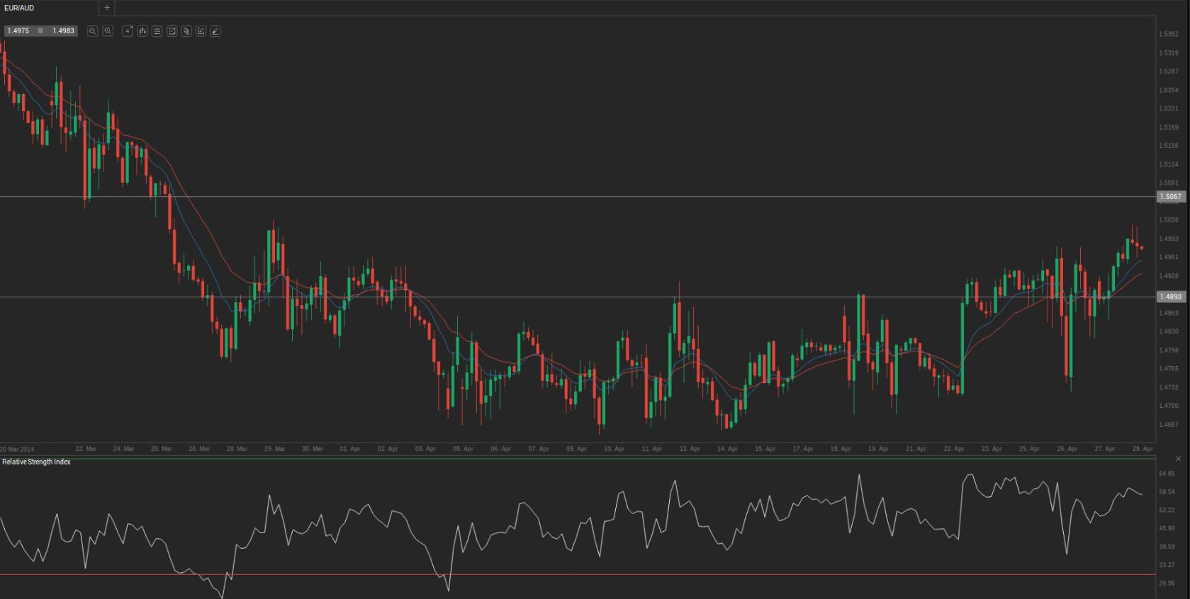 Forex market forecast