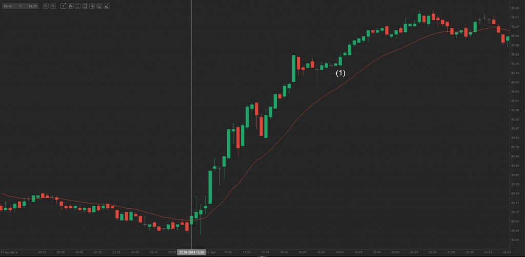 chart - small pullback uptrend day