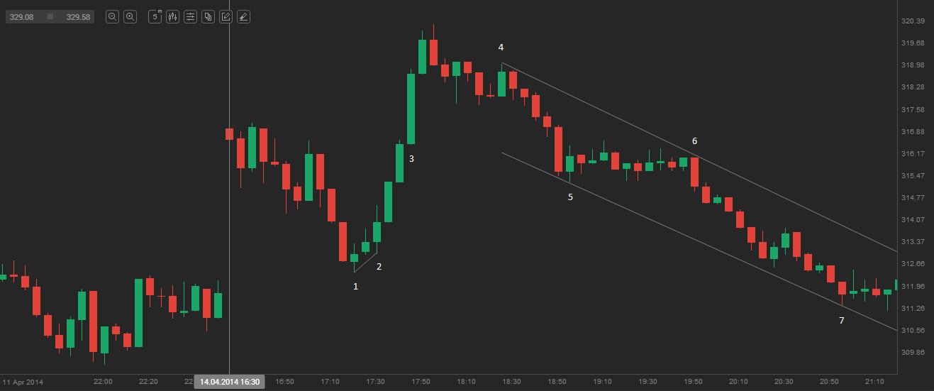 5 minute trading strategies jobs