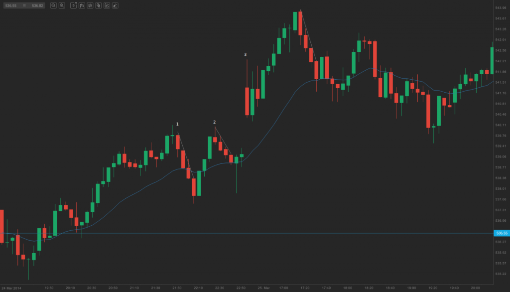 micro trend lines in an uptrend