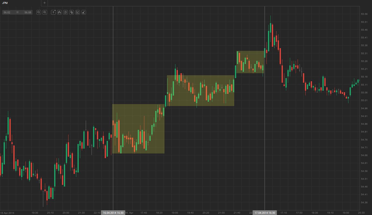 trending trading ranges