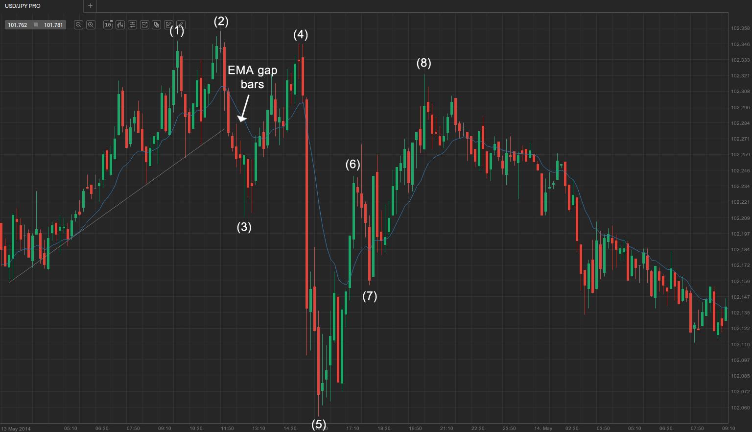 1. EMA gap + double top bear flag