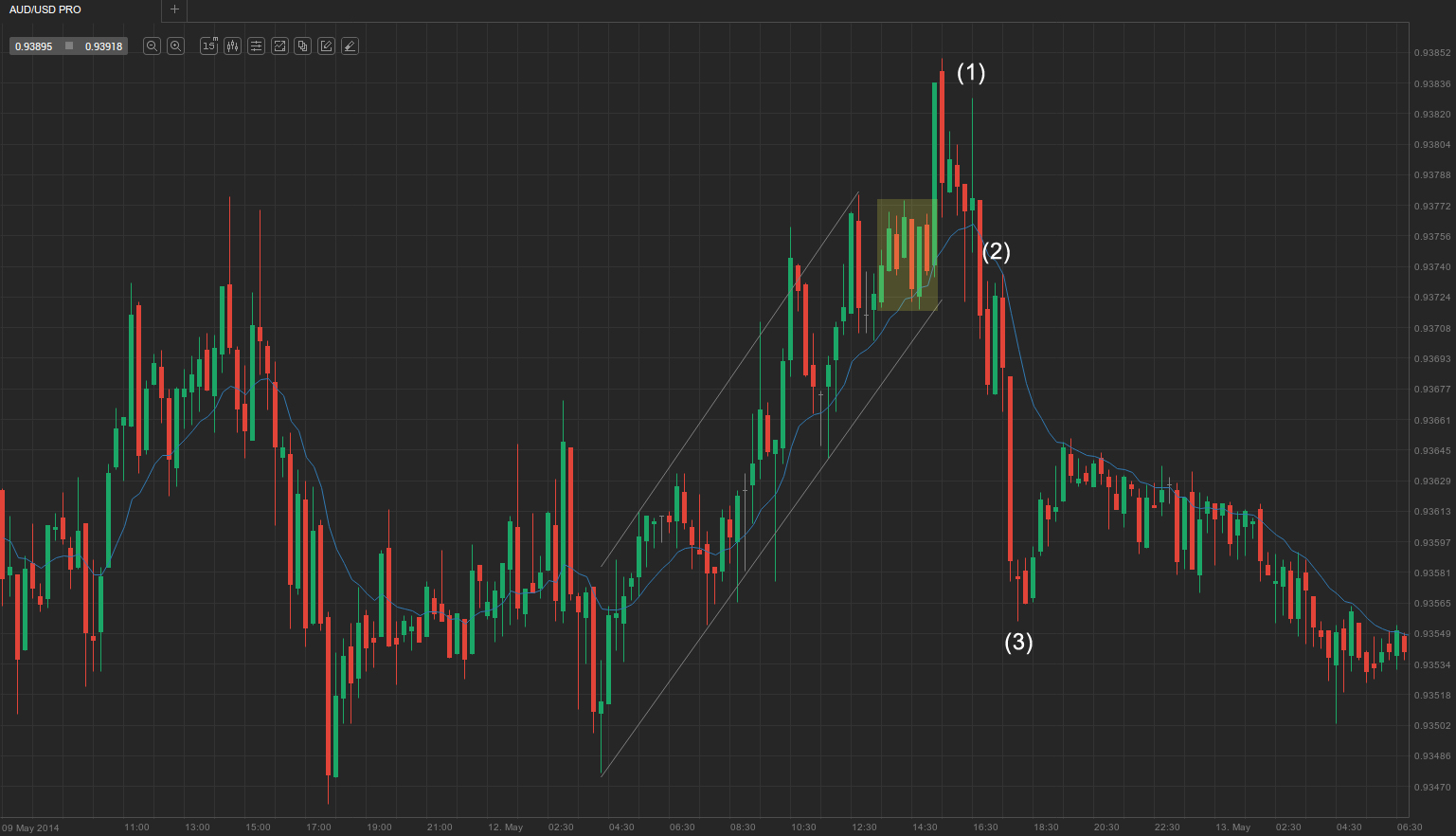 1. Failed final flag trading range