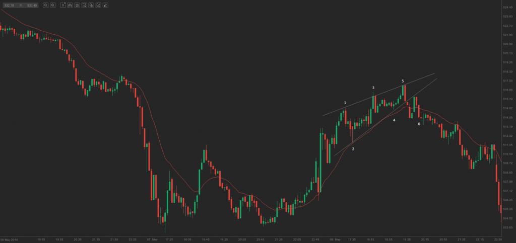 chart - bullish wedge and reversal