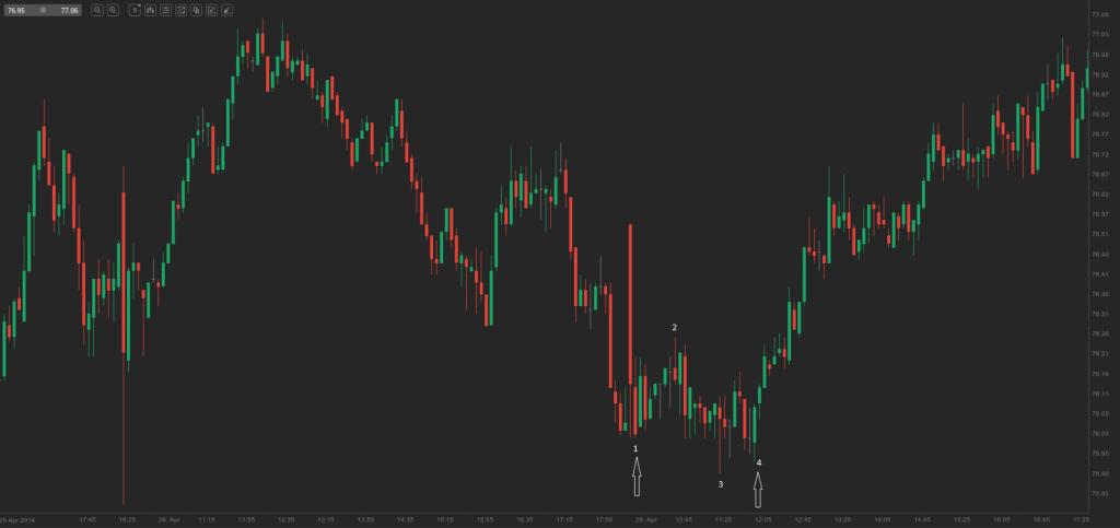 chart - double bottom pullback