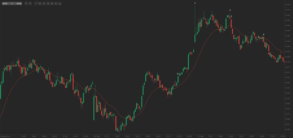 chart - spike plus trading range 2