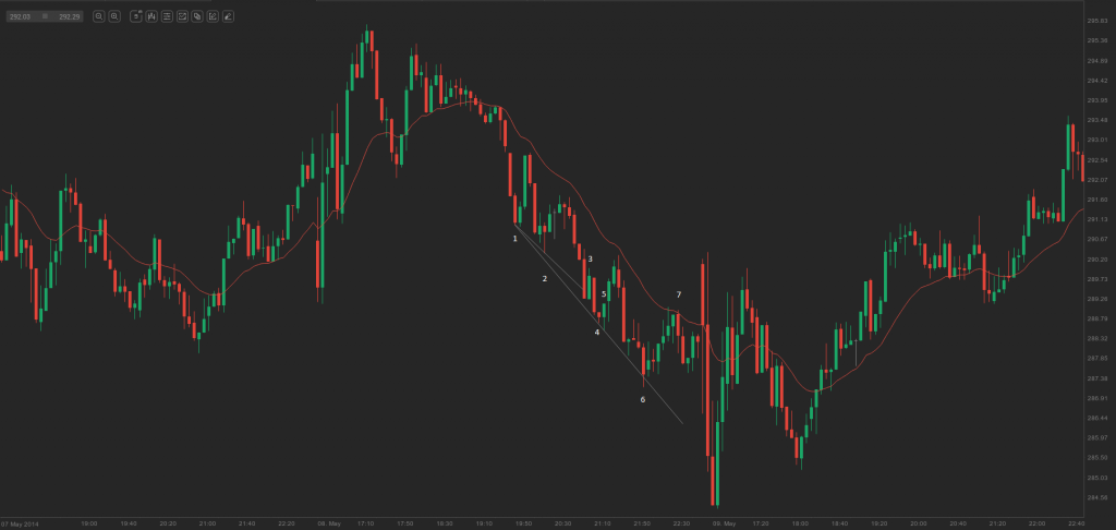 chart - trend channel line fakeout