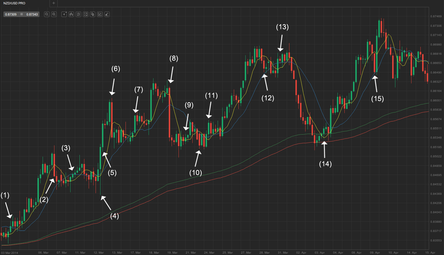 89 ema forex trading