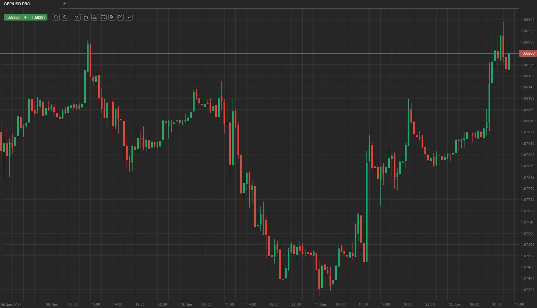 GBP-USD-30min