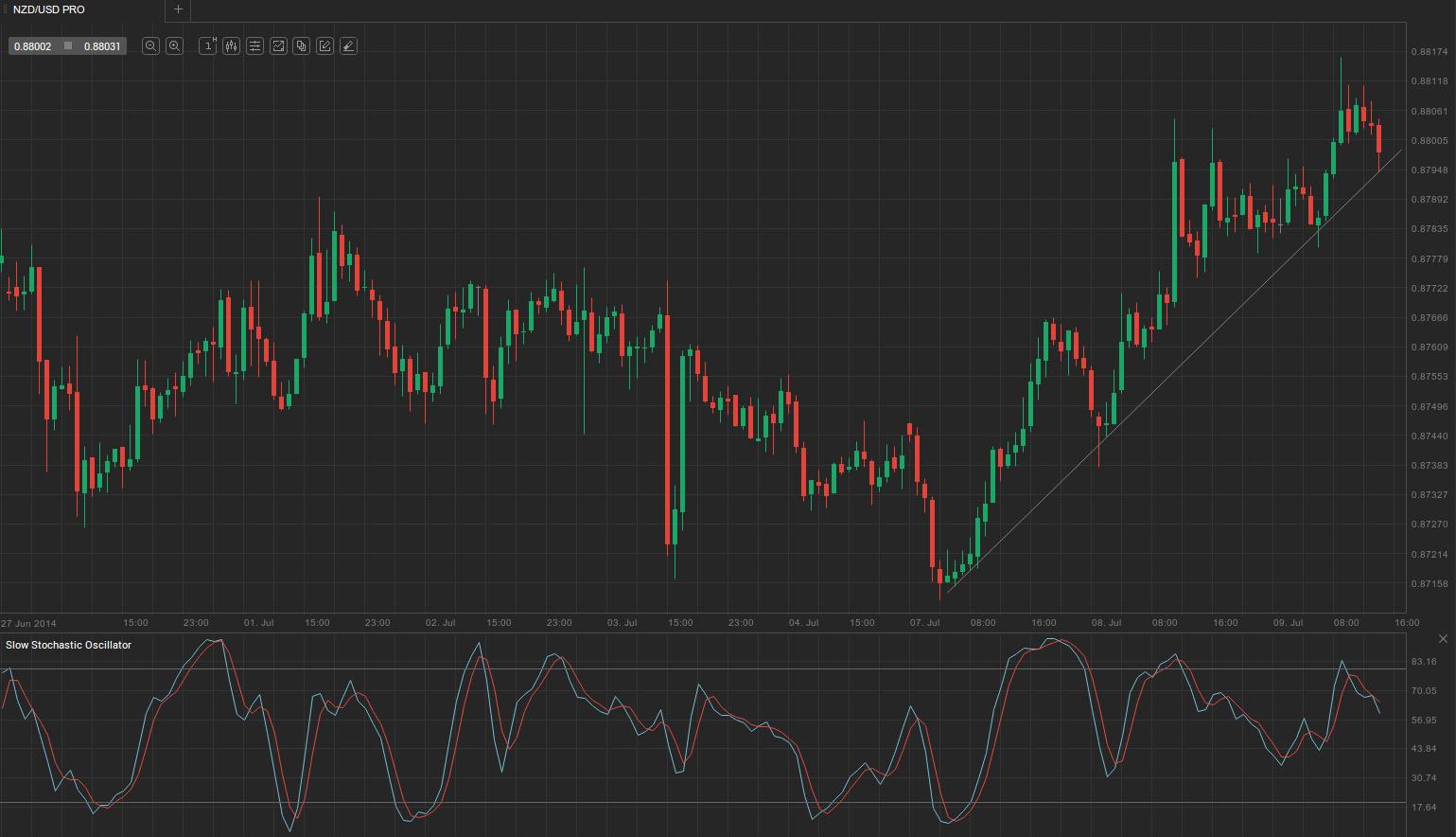 NZD-USD-1hour